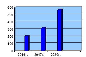 Количество заявок СПВ